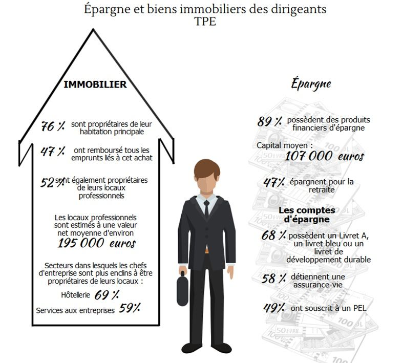 infographie-epargne-des-dirigeants
