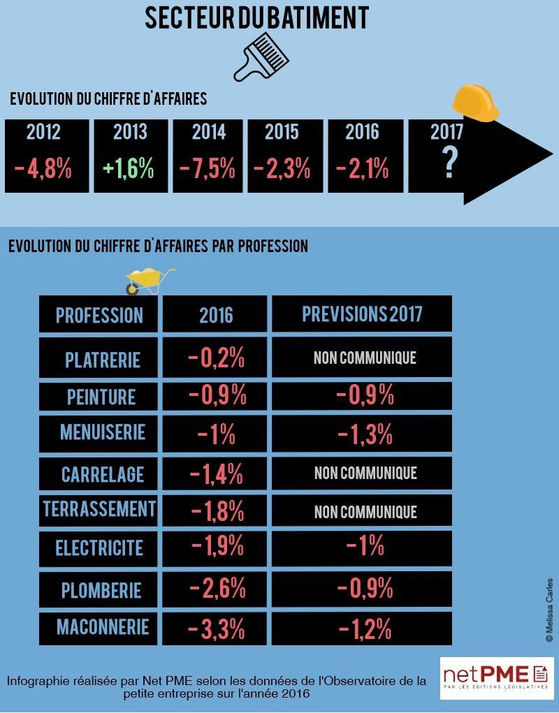 Infographie du chiffre d'affaires du secteur du bâtiment