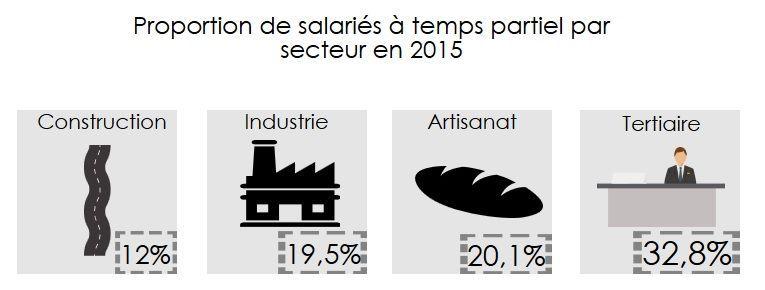 Temps partiels par secteurs en 2015