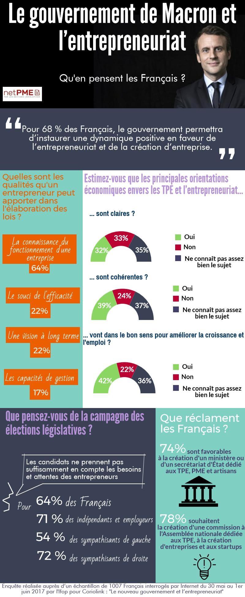 Entrepreneuriat : l'avis des Français sur le début du quinquennat d'Emmanuel Macron