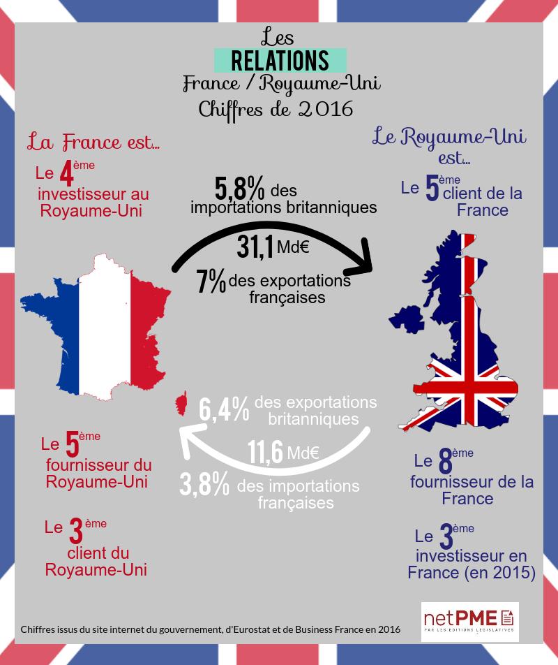 Relations France - Royaume-Uni