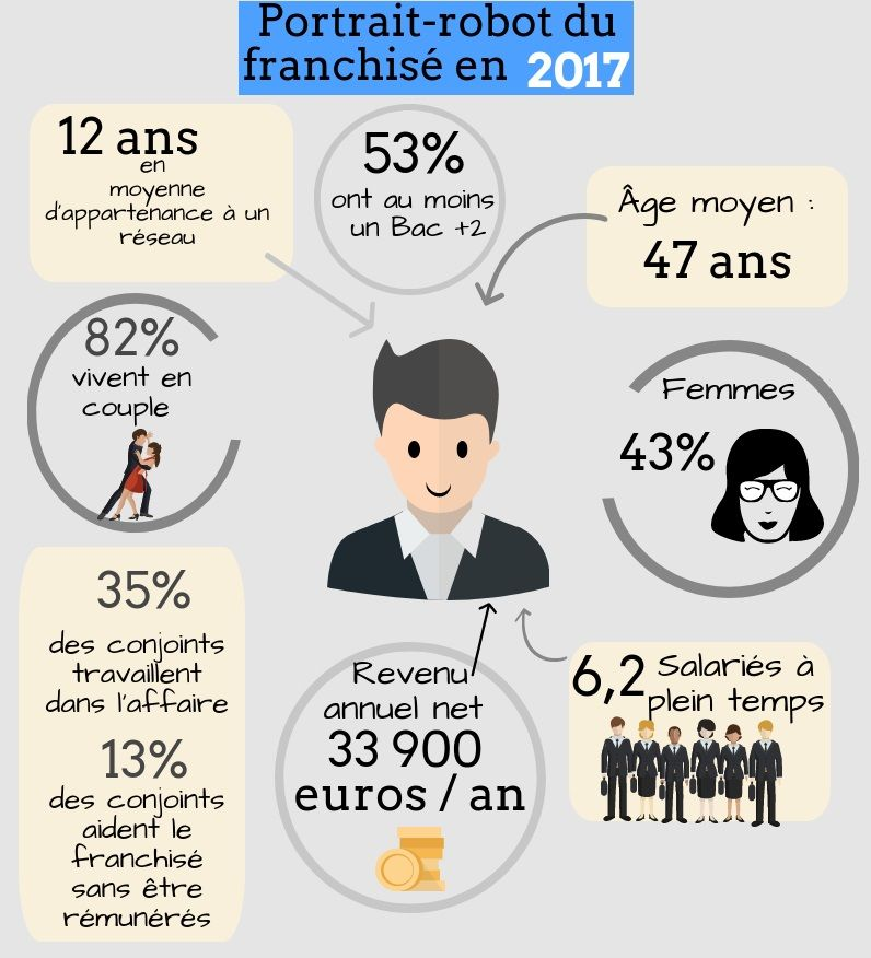 portrait-robot-franchisé