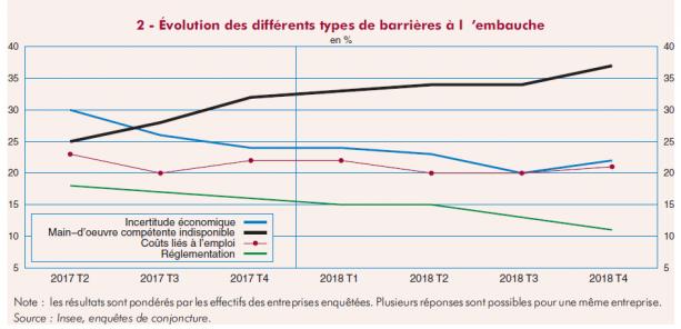 évolution des différents types de barrières à l'embauche netpme.fr artisans du BTP