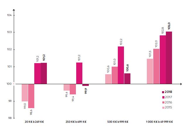 L'évolution moyenne du chiffre d'affaires par taille en 2018 - Le baromètre de l'activité économique des TPE et PME - Bilan 2018 - Image PME - Ordre des experts-comptables - netpme.fr - l'investissement des TPE