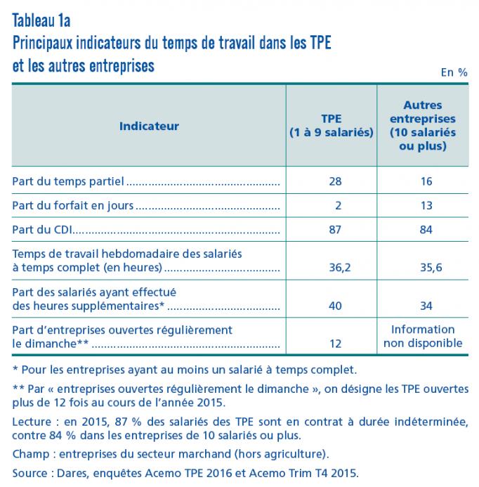 Temps de travail dans les TPE netpme.fr indicateur du temps de travail dans les TPE et les autres entreprises étude DARES avril 2019