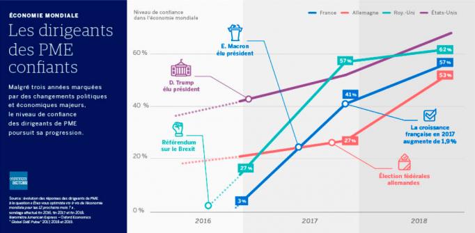 PME économie mondiale netpme.fr même pas peur American Express Oxford economics