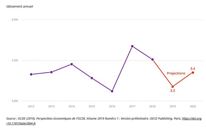 PME économie mondiale netpme.fr même pas peur OCDE infographie