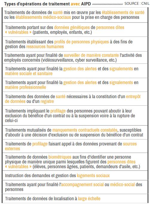 Types d'opérations de traitement avec AIPD RGPD TPE PME netpme.fr