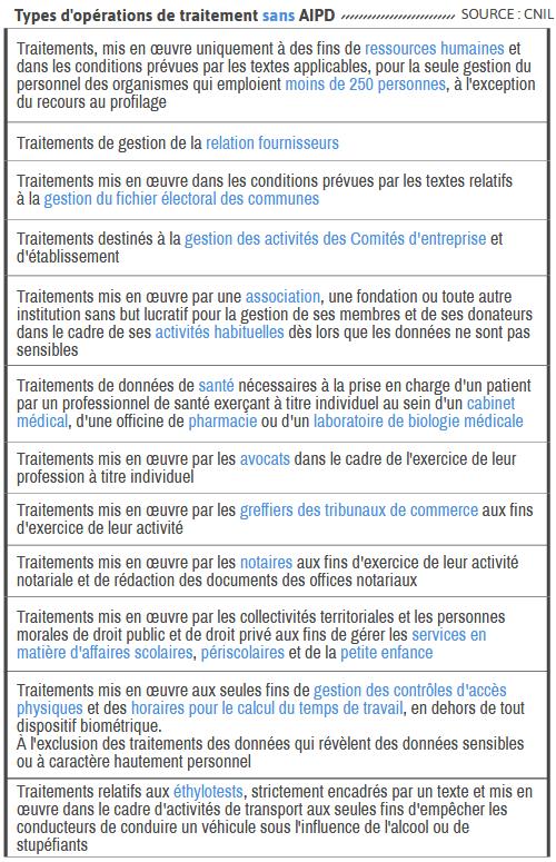 Types d'opérations de traitement sans AIPD RGPD TPE PME netpme.fr