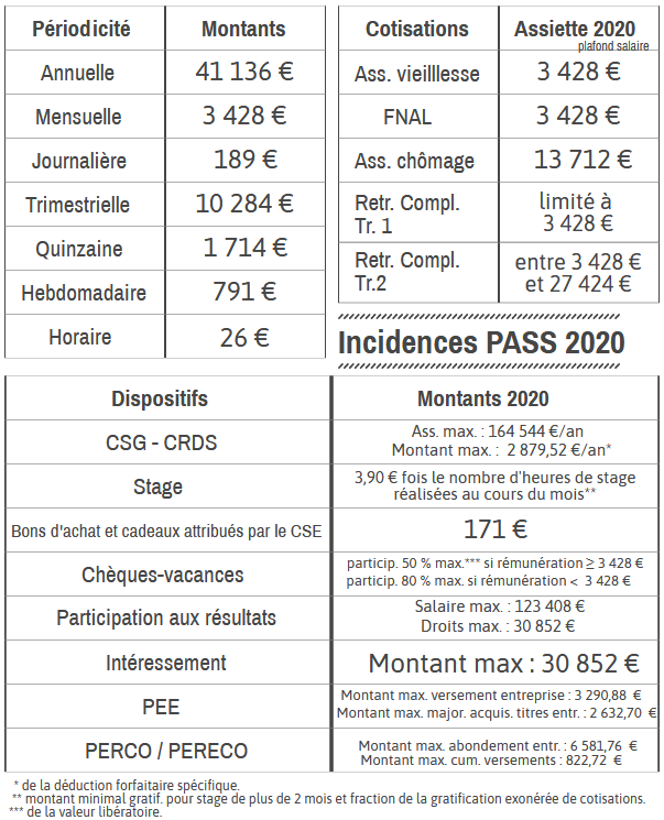 Incidences PASS 2020 netpme.fr