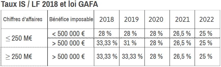 acompte IS impôt sur les sociétés LF 2018 loi GAFA taux IS