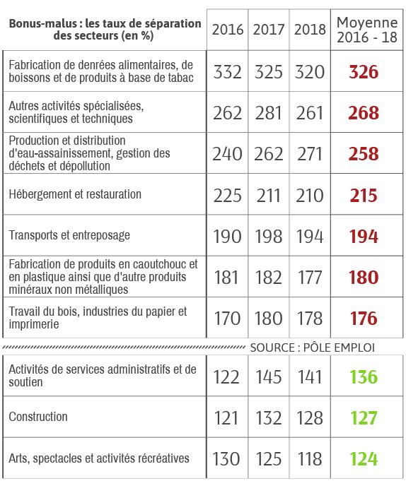 Bonus-malus-les-taux-de-séparation-selon-les-secteurs-en-