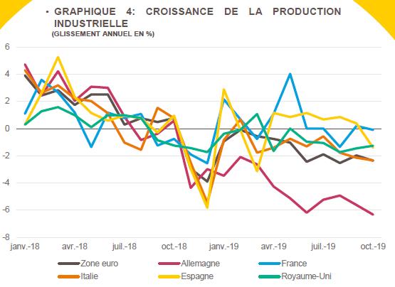 croissance de la production industrielle netpme.fr bpifrance le lab conjecture pme