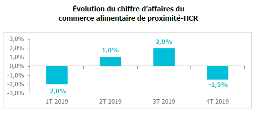 commerces hoteliers restaurateurs bilan 2019 U2P netpme.fr