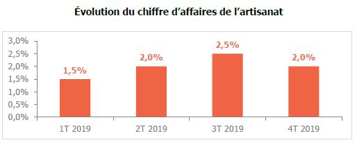 evolution chiffre d'affaires artisanat U2P bilan 2019 netpme.fr