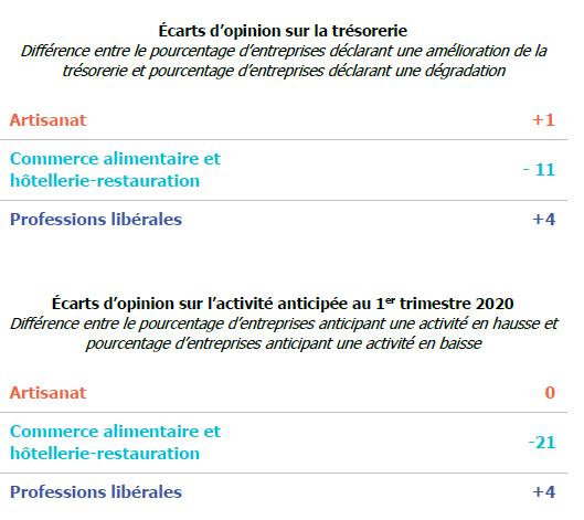 trésorerie et activité anticipée 2019 U2P netpme.fr