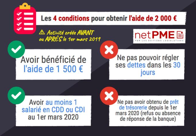 Aide de 2 000 € les 4 critères les TPE créées avant ou après le 1er mars 2019 infographie netpme.fr