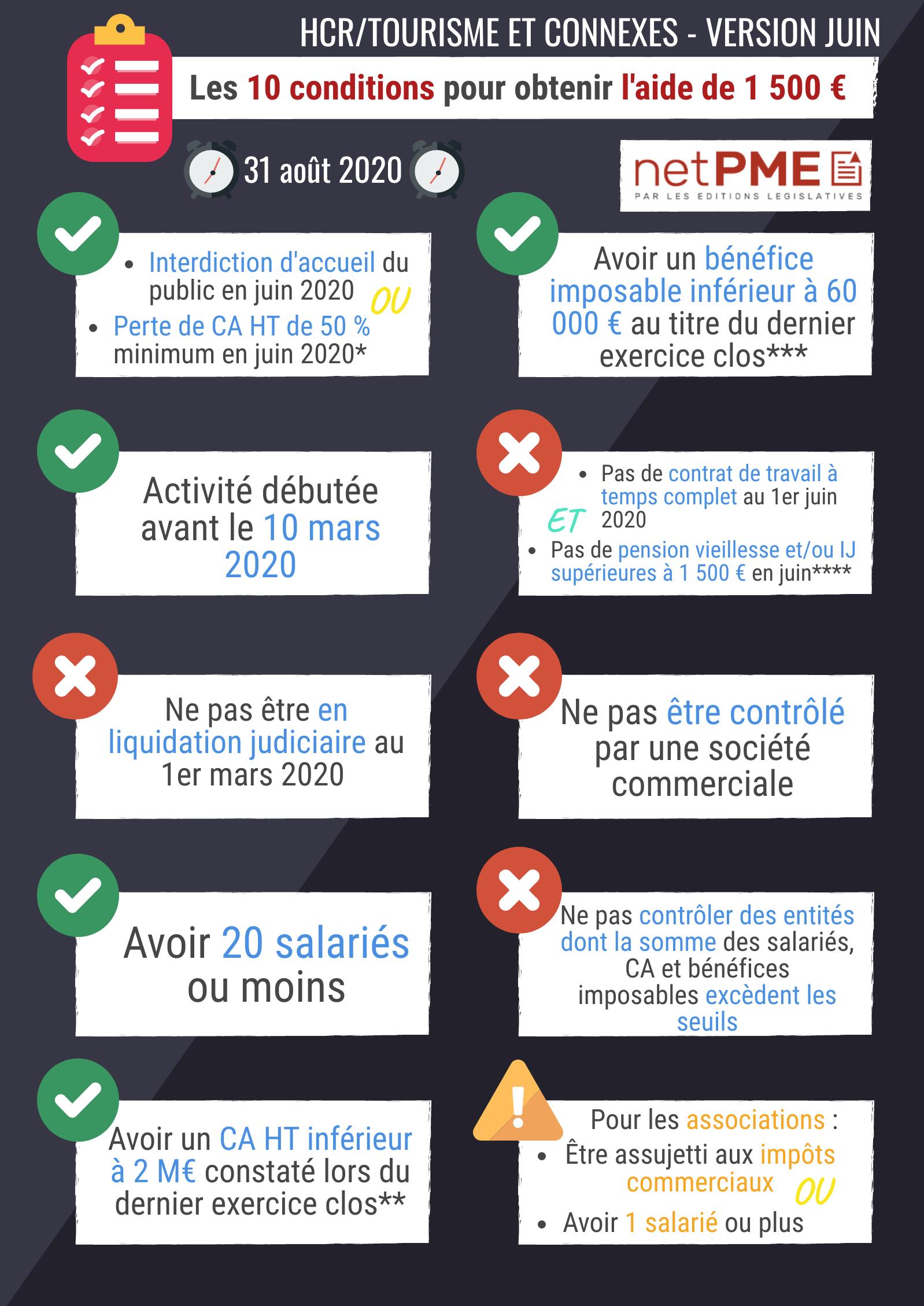 fonds de solidarité premier volet juin HCR TPE netpme.fr covid-19