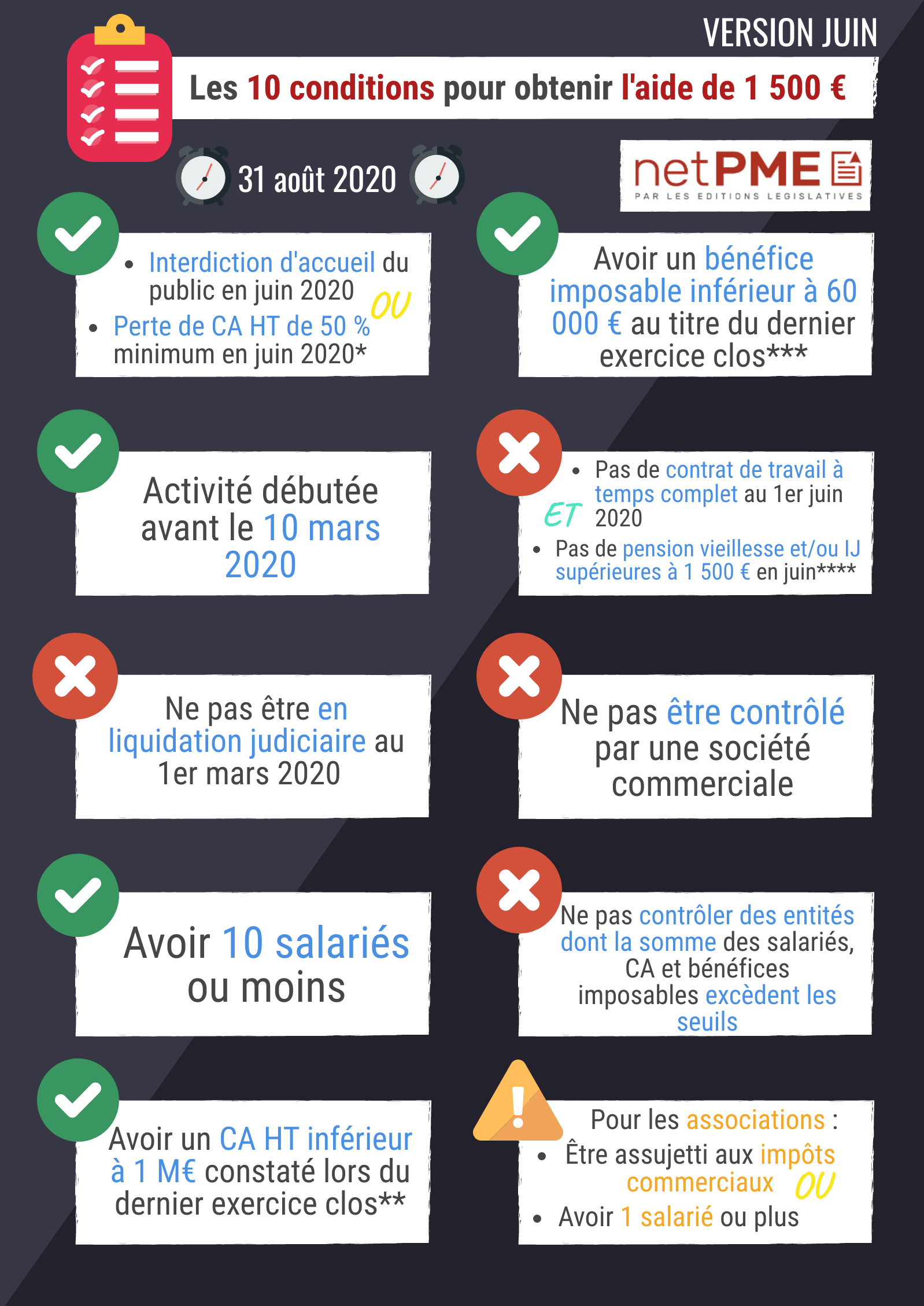 fonds de solidarité premier volet juin TPE netpme.fr covid-19