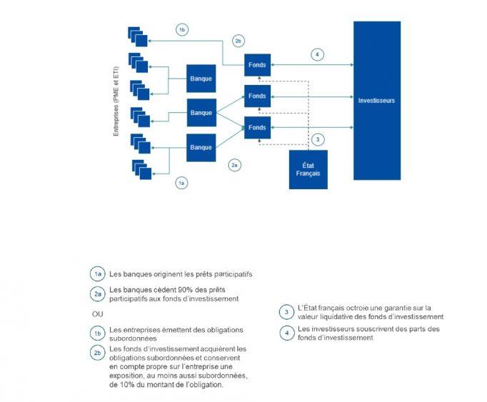 Le circuit de financement des prêts participatifs Relance et des obligations Relance